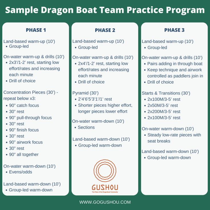 Sample Dragon Boat Team Practice Program
